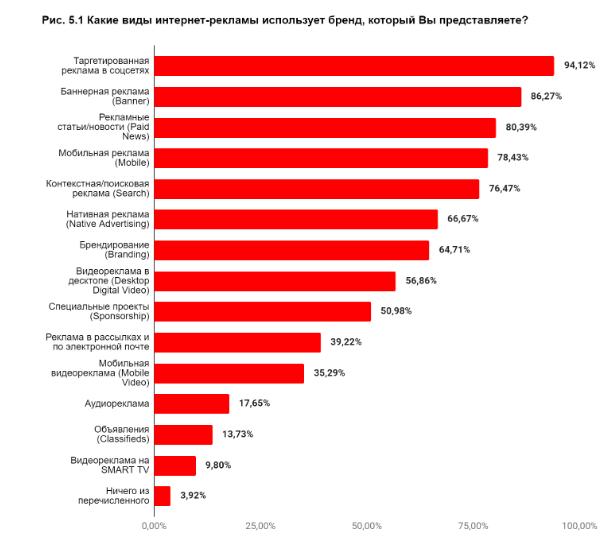 3. Виды интернет-рекламы