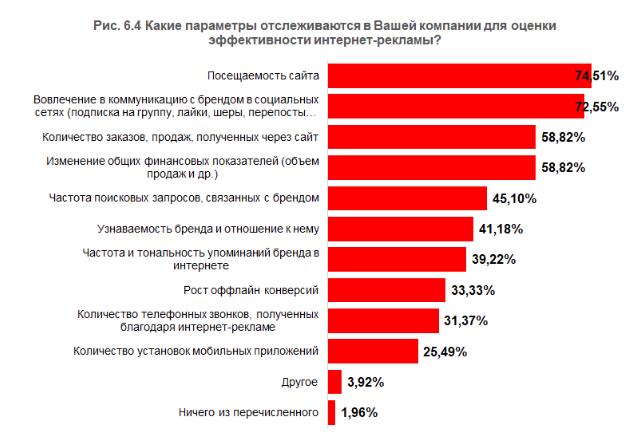 6. Эффективность интернет рекламы